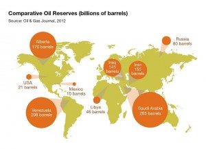 Infogram sourced from http://oilsands.alberta.ca/economicinves